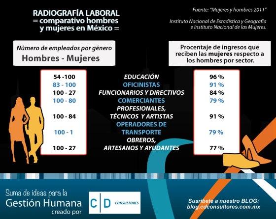 Infografia-Hombre-vs-mujeres