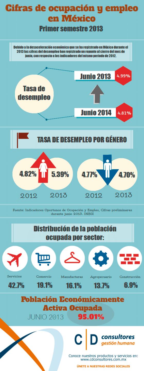 Infografía-Tasa-de-desempleo-México-2013