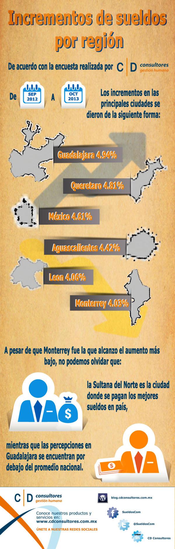 info sueldos x región