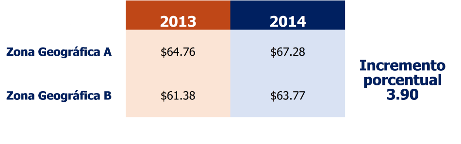 Salarios minimos 2014