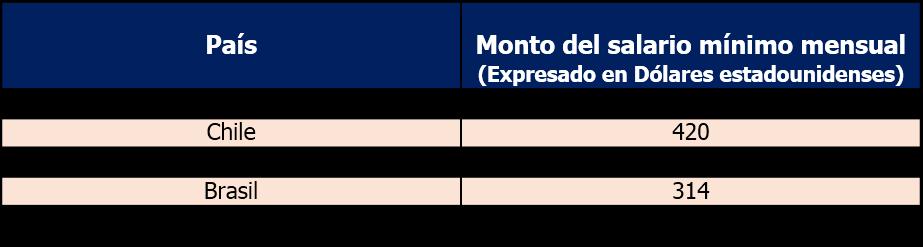 Salarios minimos america latina