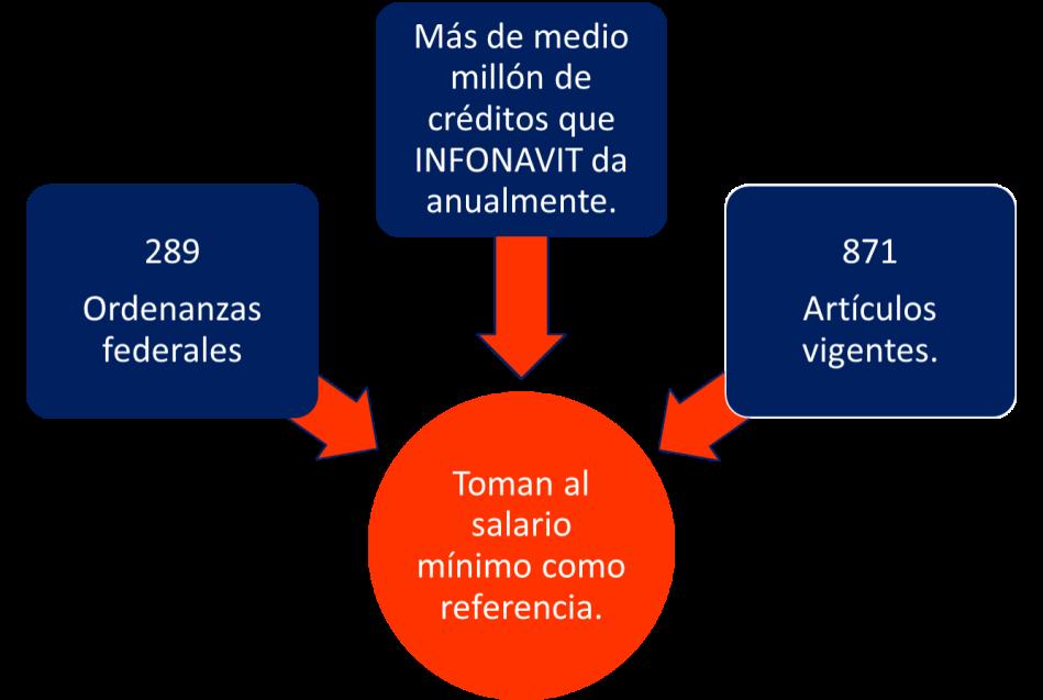 Salario minimo 3