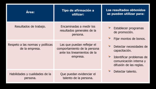 Elaboración del cuestionario para la evaluación.